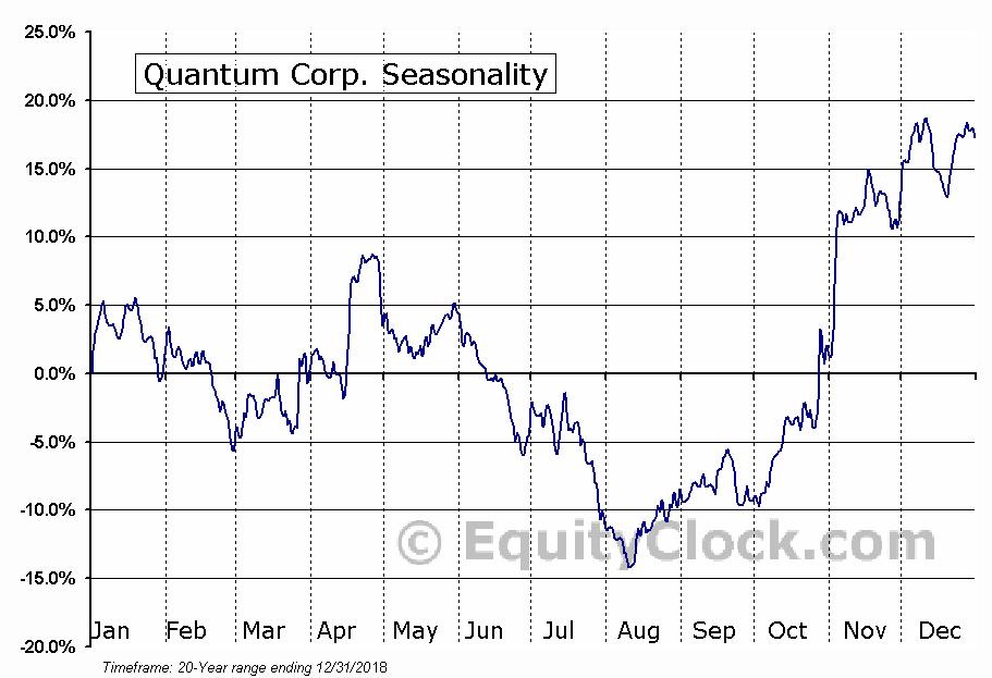 Quantum Corp. (NYSE:QTM) Seasonal Chart