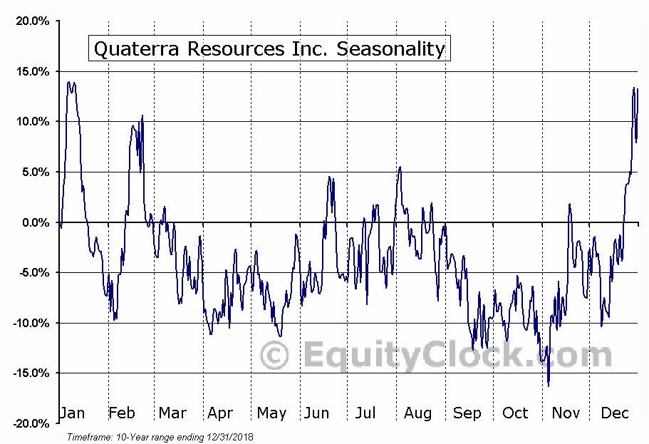 Quaterra Resources Inc. (OTCMKT:QTRRF) Seasonal Chart