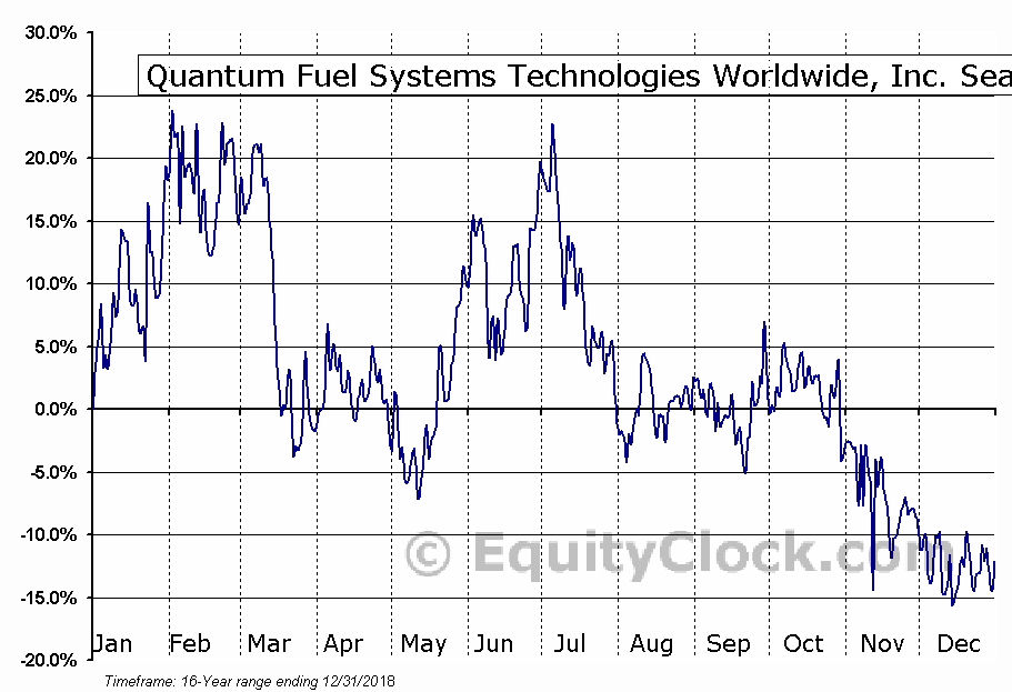 Quantum Fuel Systems Technologies Worldwide, Inc. (OTCMKT:QTWWQ) Seasonal Chart