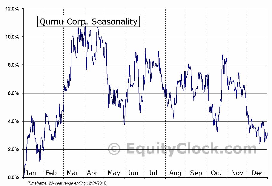 Qumu Corp. (NASD:QUMU) Seasonal Chart