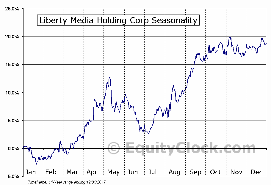 Liberty Media Holding Corp (NASD:QVCA) Seasonal Chart