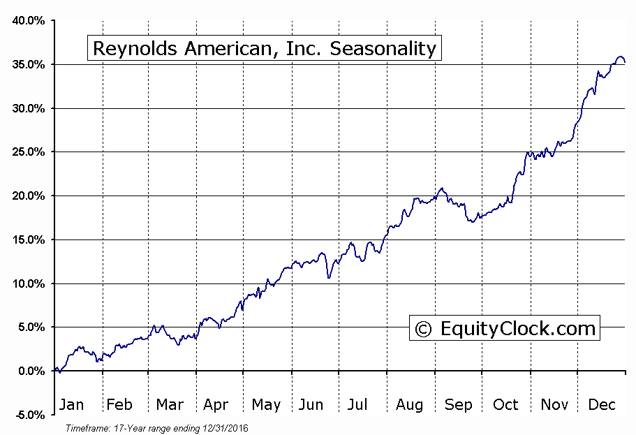 Reynolds American, Inc.  (NYSE:RAI) Seasonal Chart