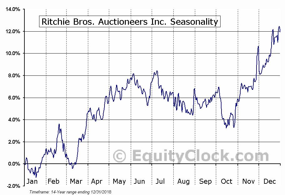 Ritchie Bros. Auctioneers (TSE:RBA) Seasonal Chart