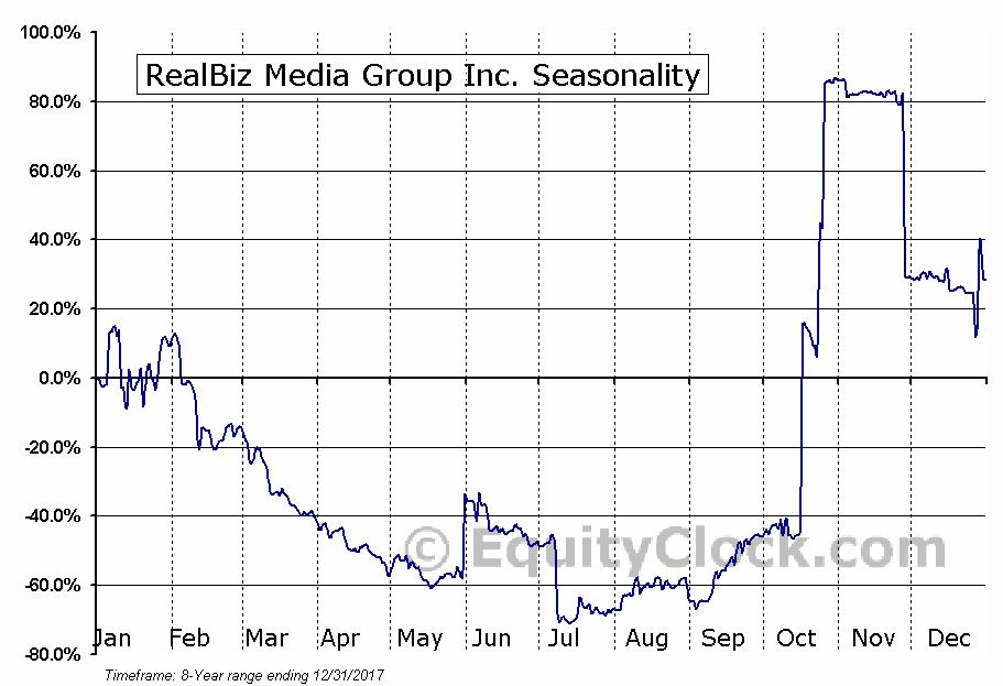 RealBiz Media Group Inc. (OTCMKT:RBIZ) Seasonal Chart