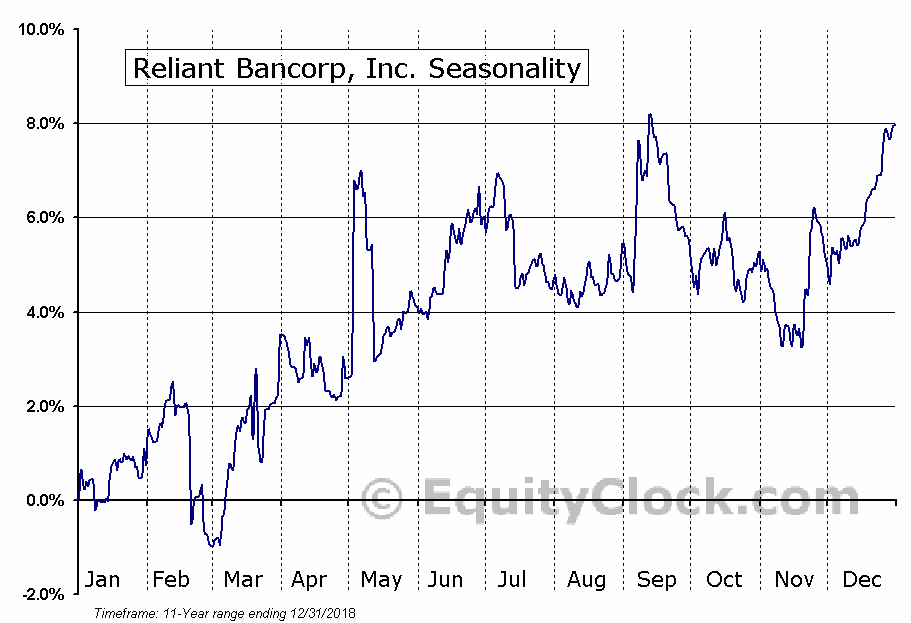 Reliant Bancorp, Inc. (NASD:RBNC) Seasonal Chart
