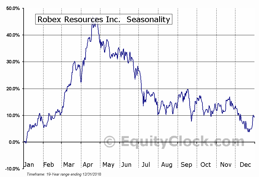 Robex Resources Inc. (TSXV:RBX) Seasonal Chart