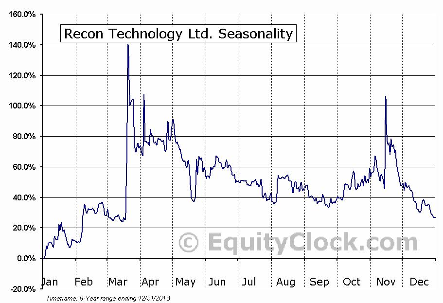 Recon Technology Ltd. (NASD:RCON) Seasonal Chart