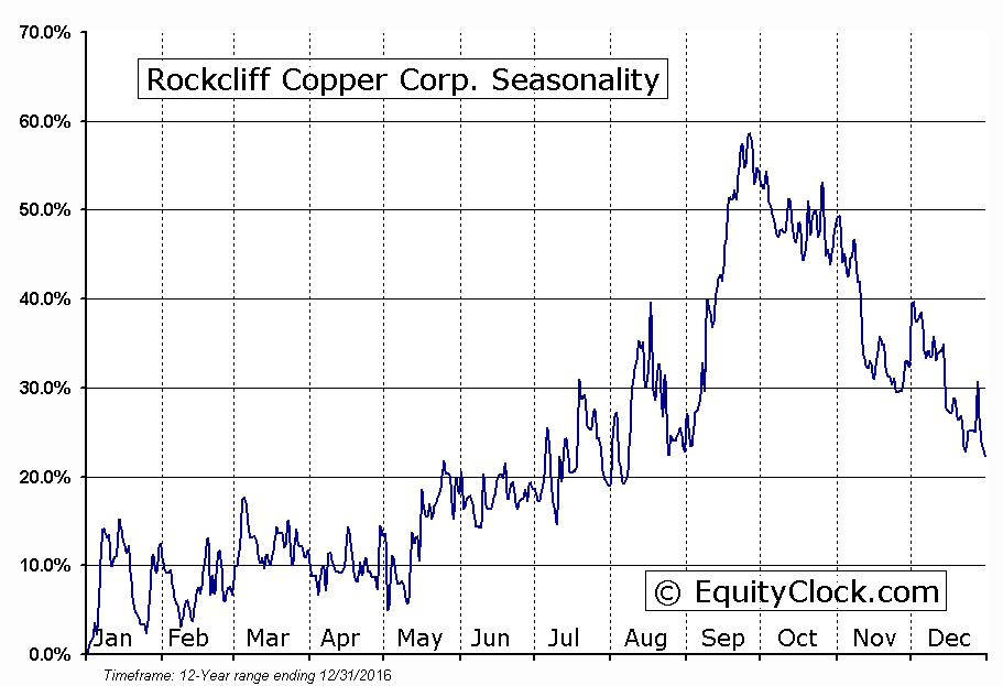 Rockcliff Copper Corp. (TSXV:RCU) Seasonal Chart