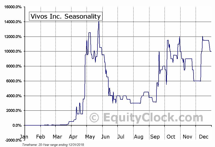 Vivos Inc. (OTCMKT:RDGL) Seasonal Chart