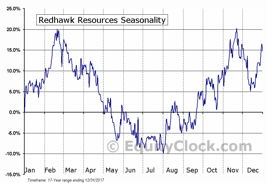 Redhawk Resources (TSE:RDK) Seasonal Chart