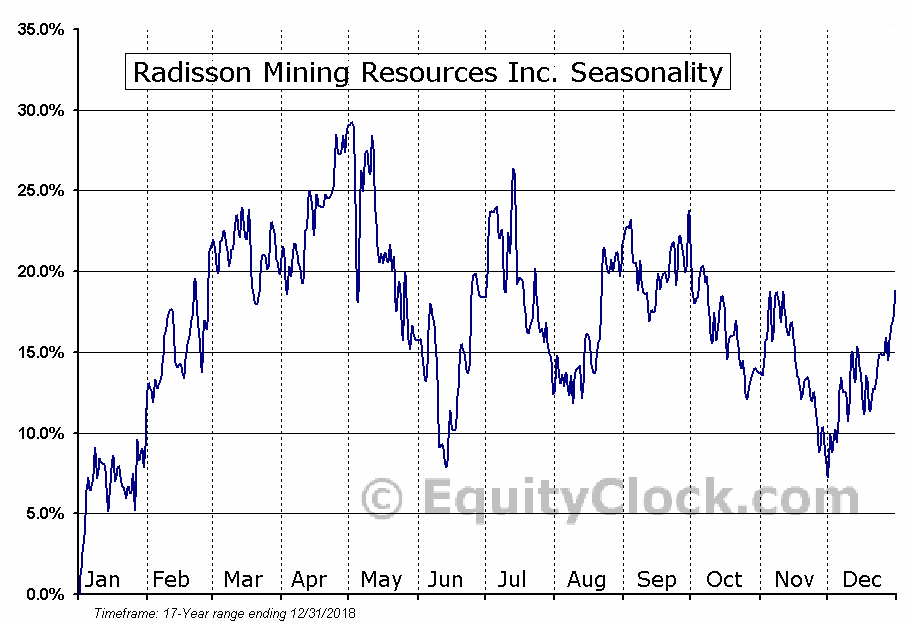 Radisson Mining Resources Inc. (TSXV:RDS) Seasonal Chart