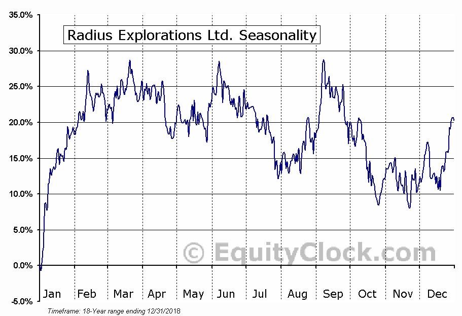 Radius Explorations Ltd. (TSXV:RDU) Seasonal Chart