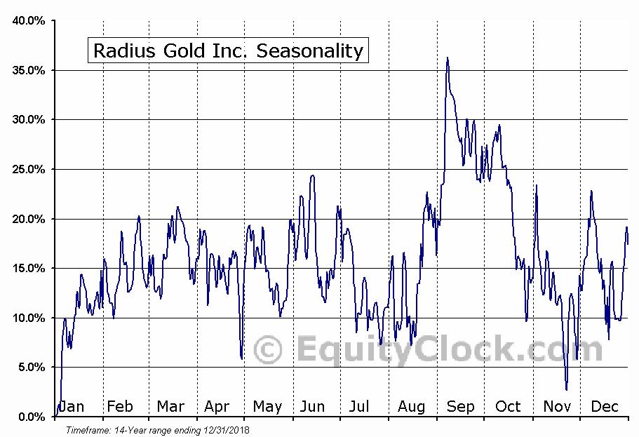 Radius Gold Inc. (OTCMKT:RDUFF) Seasonal Chart