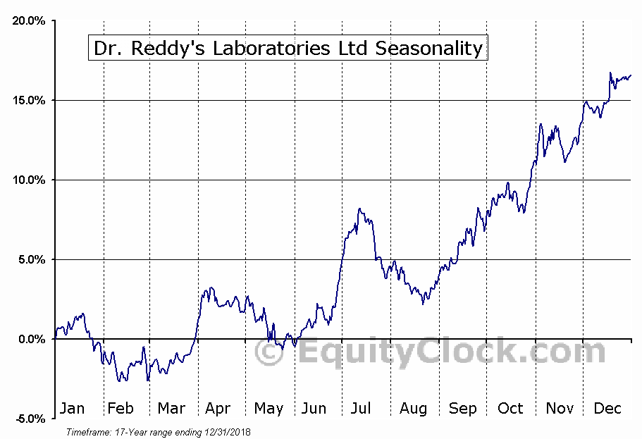 Dr. Reddy's Laboratories Ltd (NYSE:RDY) Seasonal Chart