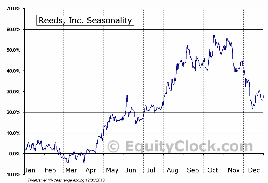 Reeds, Inc. (AMEX:REED) Seasonal Chart