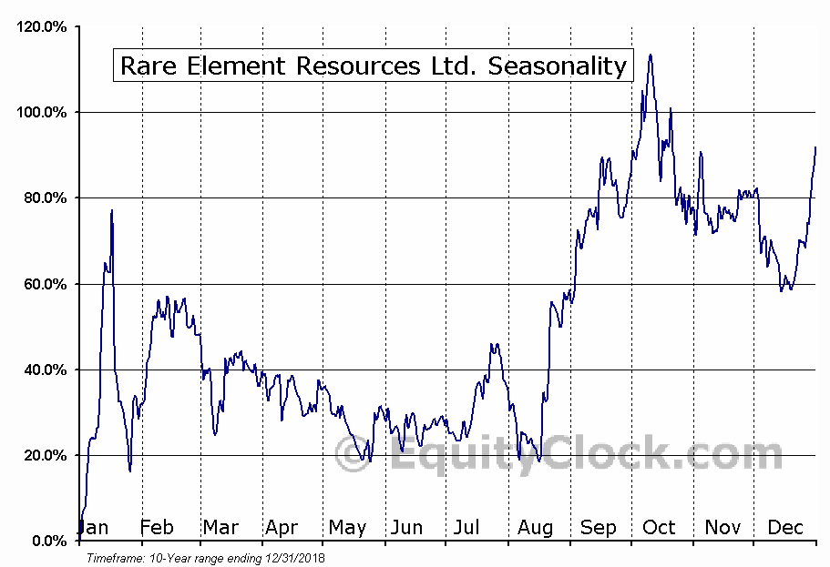 Rare Element Resources Ltd. (OTCMKT:REEMF) Seasonal Chart