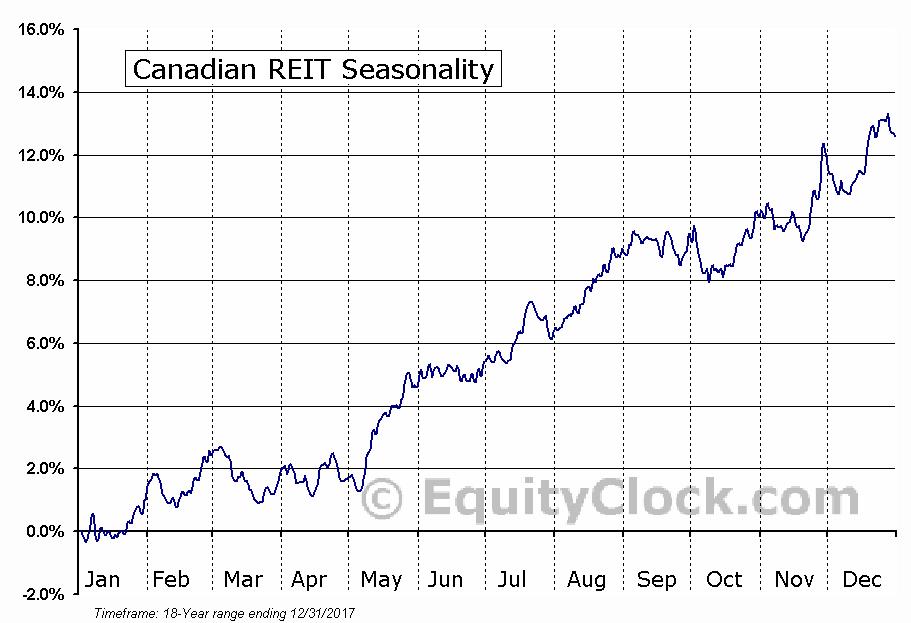 Canadian REIT (TSE:REF.UN) Seasonal Chart
