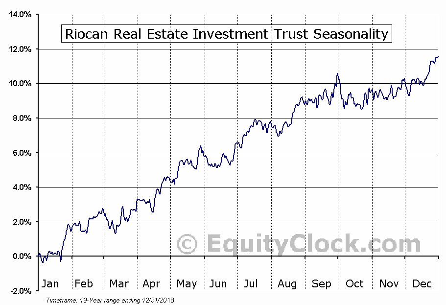 RioCan Real Estate Investment Trust (TSE:REI.UN) Seasonal Chart