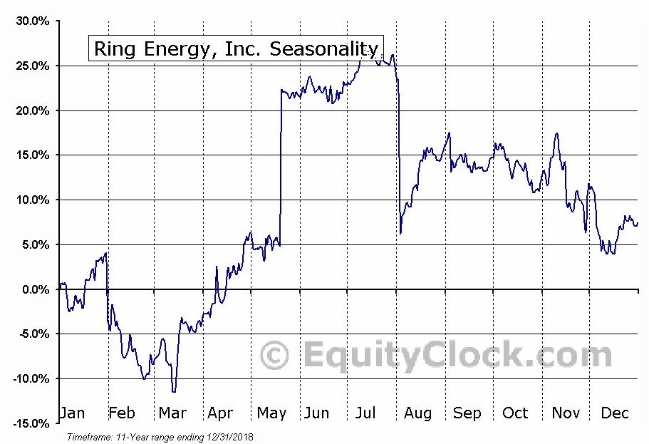 Ring Energy, Inc. (AMEX:REI) Seasonal Chart