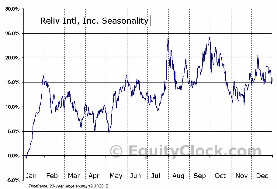 Reliv Intl, Inc. (NASD:RELV) Seasonal Chart