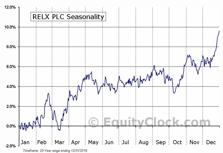 RELX PLC (NYSE:RELX) Seasonal Chart