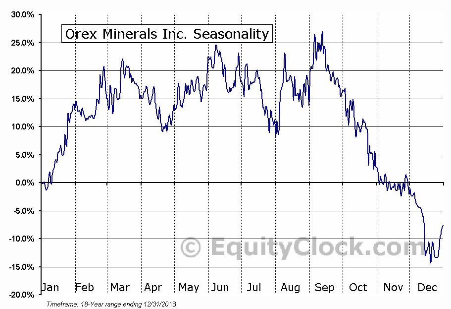 Orex Minerals Inc. (TSXV:REX) Seasonal Chart