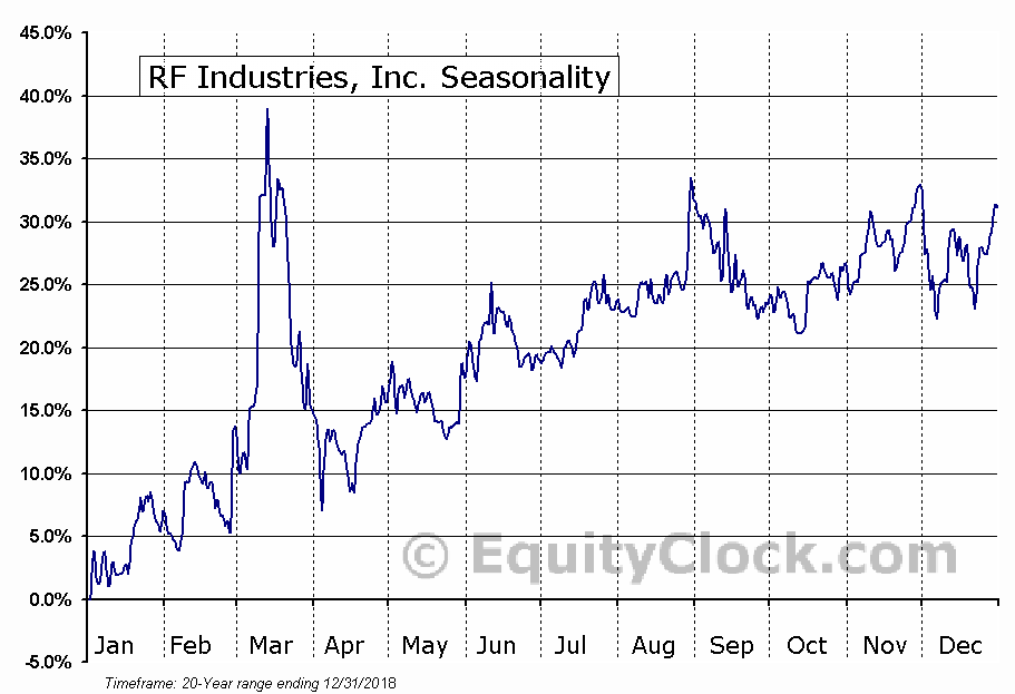 RF Industries, Inc. (NASD:RFIL) Seasonal Chart