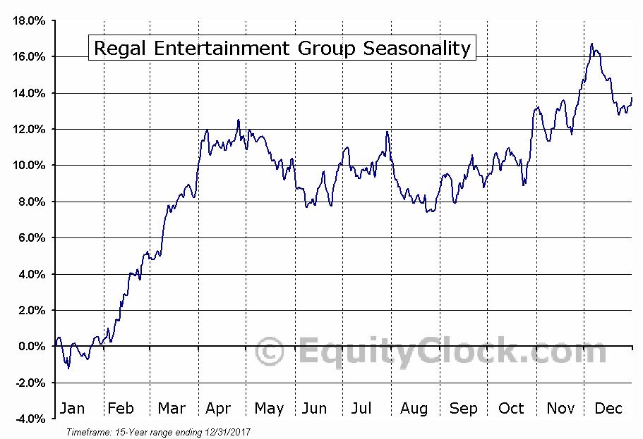 Regal Entertainment Group (NYSE:RGC) Seasonal Chart