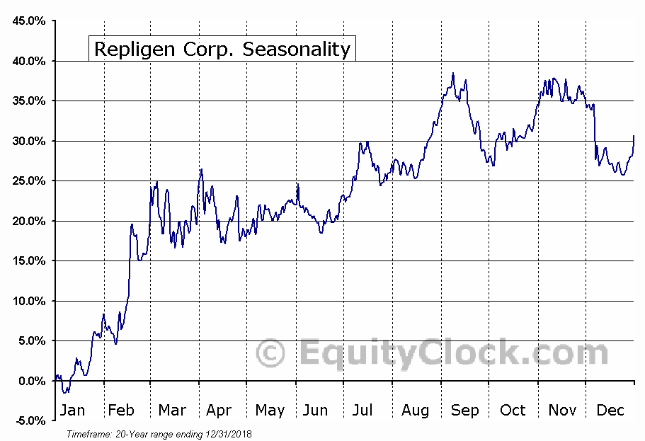 Repligen Corp. (NASD:RGEN) Seasonal Chart