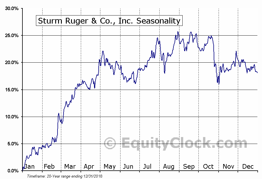 Sturm Ruger & Co., Inc. (NYSE:RGR) Seasonal Chart