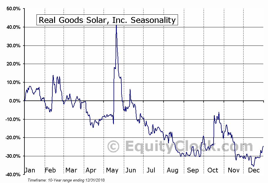 Real Goods Solar, Inc. (NASD:RGSE) Seasonal Chart