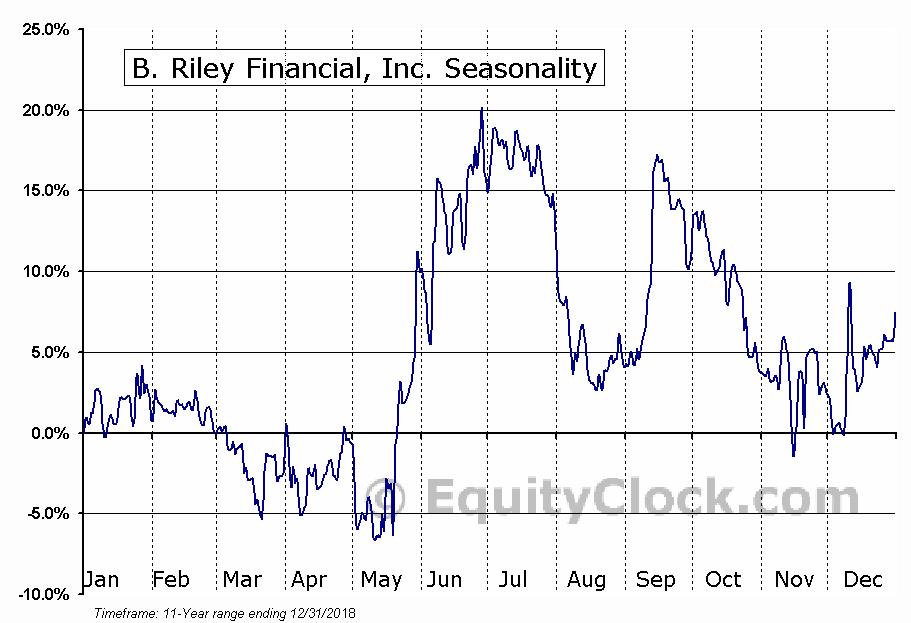 B. Riley Financial, Inc. (NASD:RILY) Seasonal Chart