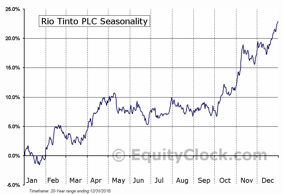 Rio Tinto plc (ADR) (NYSE:RIO) Seasonal Chart