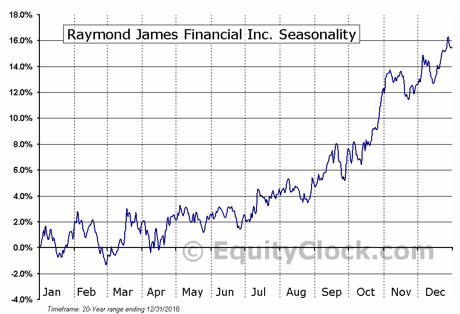 Raymond James Financial Inc. (NYSE:RJF) Seasonal Chart