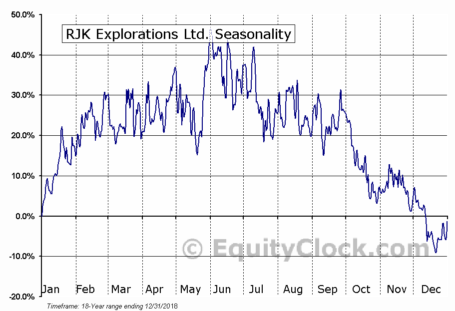 RJK Explorations Ltd. (TSXV:RJX-A) Seasonal Chart