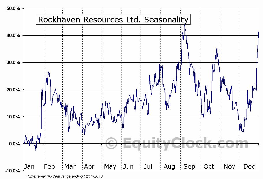Rockhaven Resources Ltd. (TSXV:RK) Seasonal Chart