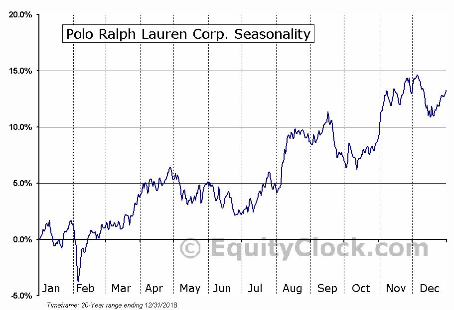 Polo Ralph Lauren Corporation  (NYSE:RL) Seasonal Chart