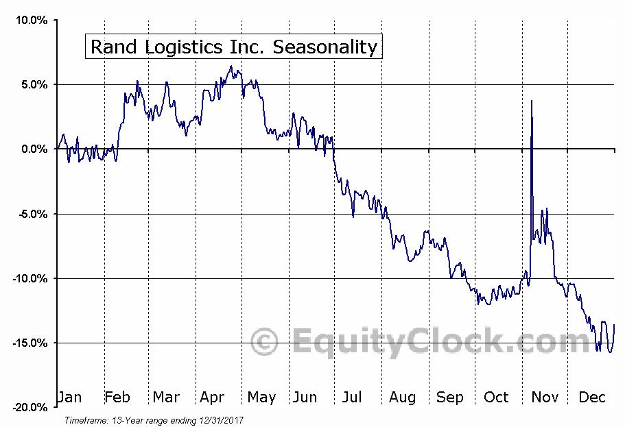 Rand Logistics Inc. (NASD:RLOG) Seasonal Chart