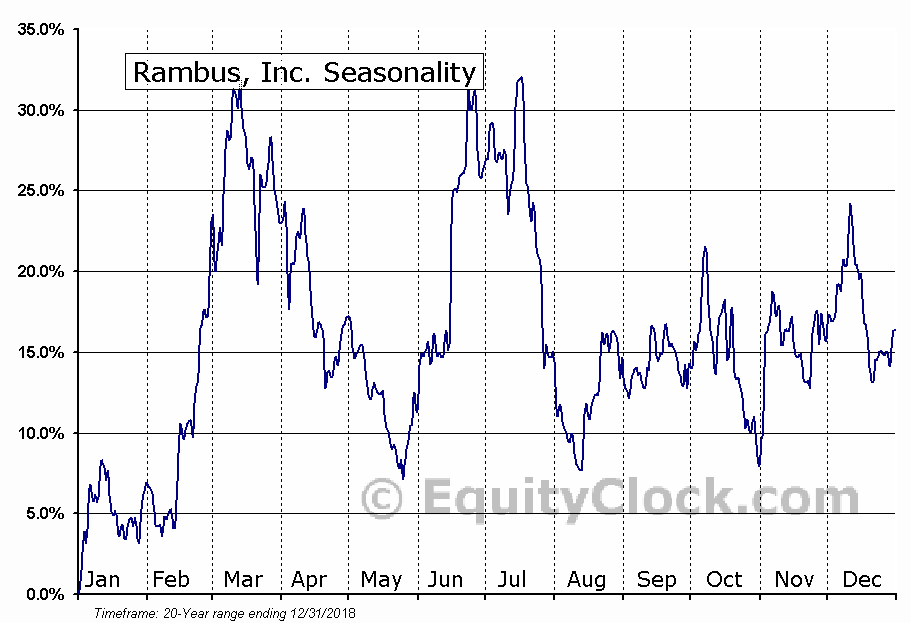 Rambus, Inc. (NASD:RMBS) Seasonal Chart