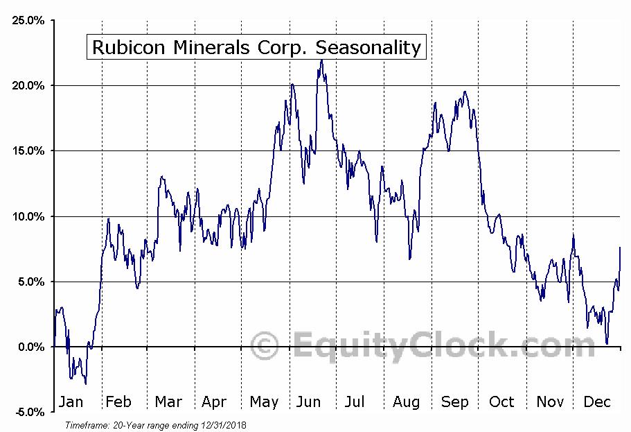 Rubicon Minerals Corp. (TSE:RMX) Seasonal Chart