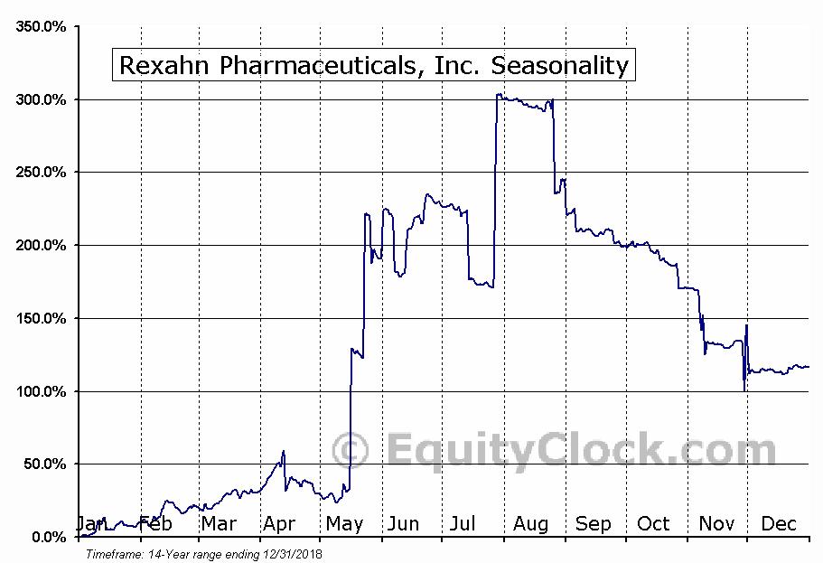 Rexahn Pharmaceuticals, Inc. (AMEX:RNN) Seasonal Chart
