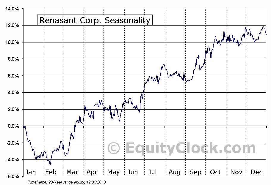 Renasant Corp. (NASD:RNST) Seasonal Chart