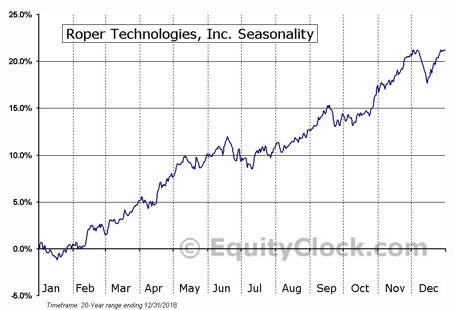 Roper Technologies, Inc. (NYSE:ROP) Seasonal Chart