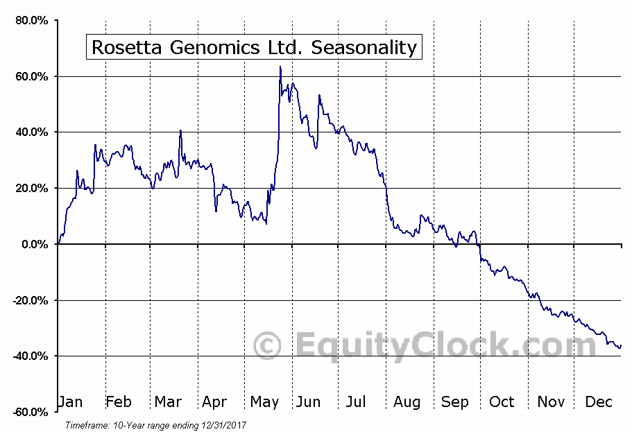 Rosetta Genomics Ltd. (NASD:ROSG) Seasonal Chart