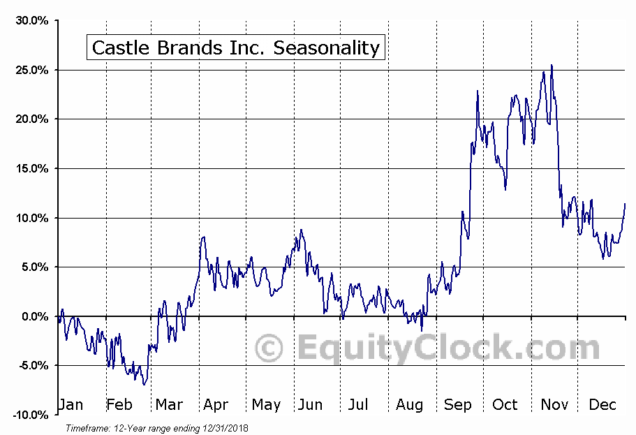 Castle Brands Inc. (AMEX:ROX) Seasonal Chart
