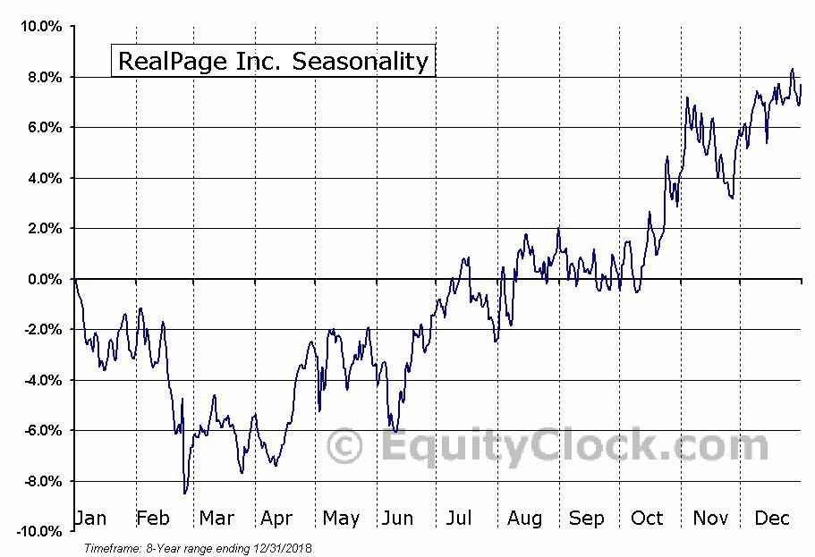RealPage Inc. (NASD:RP) Seasonal Chart