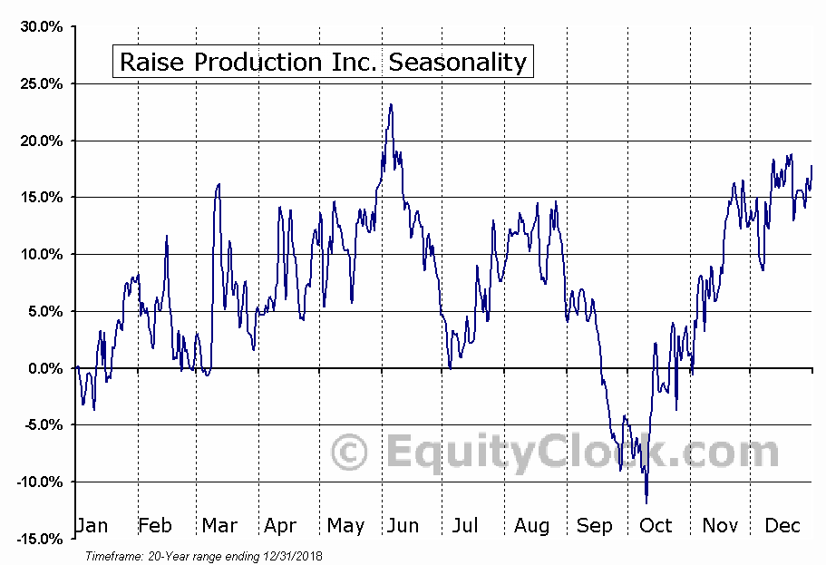 Raise Production Inc. (TSXV:RPC) Seasonal Chart