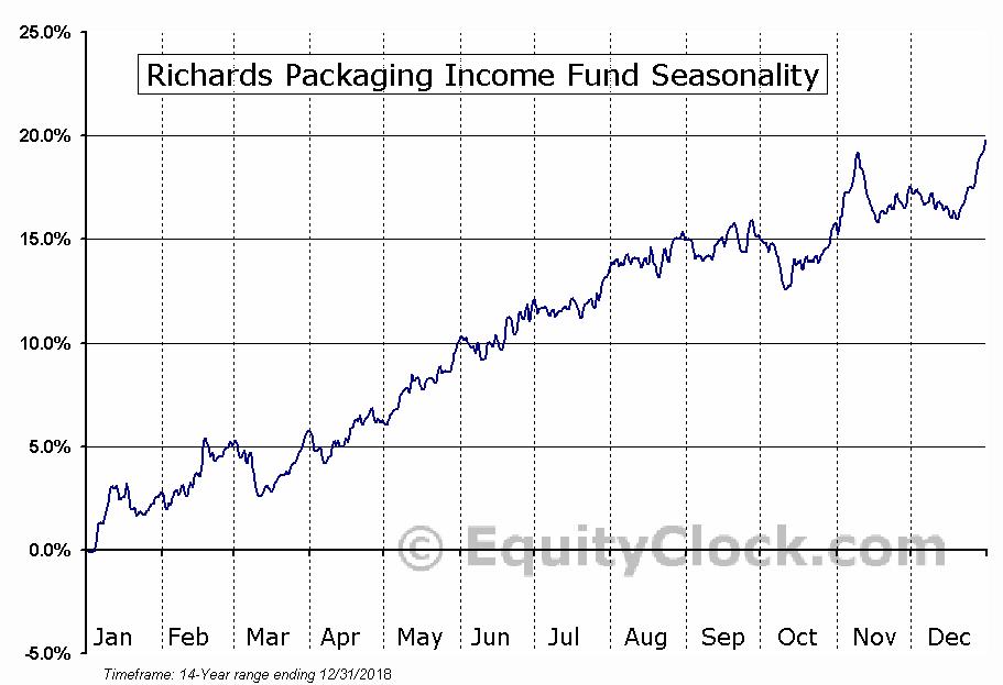 Richards Packaging Income Fund (TSE:RPI-UN) Seasonal Chart