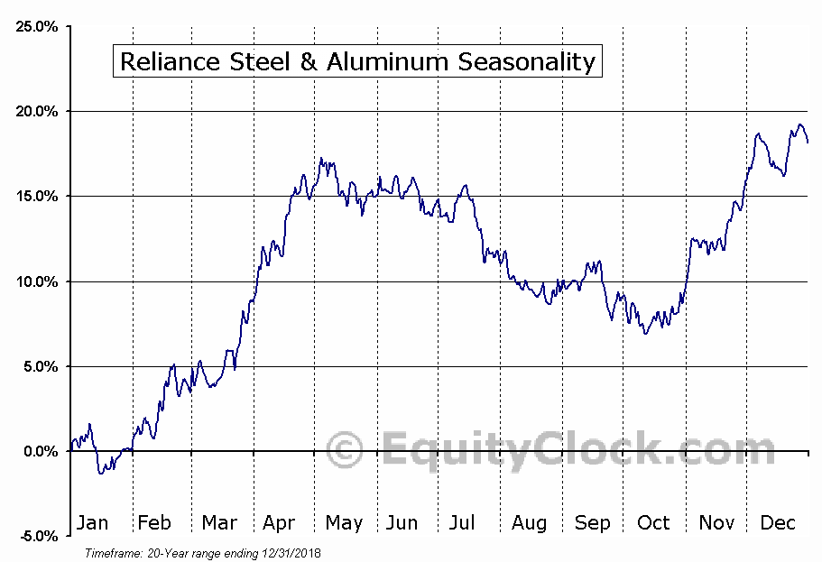Reliance Steel & Aluminum (NYSE:RS) Seasonal Chart
