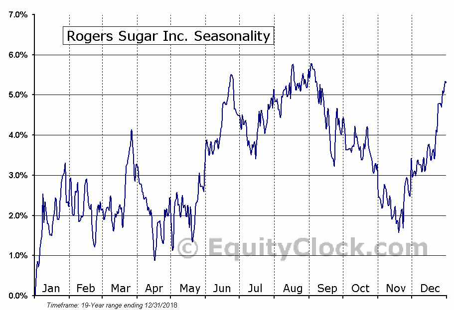 Rogers Sugar (TSE:RSI) Seasonal Chart